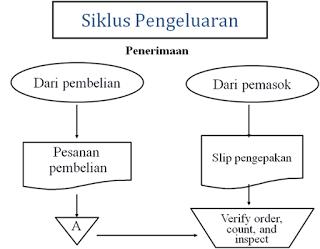 Definisi siklus pengeluaran dhipam page gambar diagram konteks sumber httprio 8spot201501definisi siklus pengeluaranml ccuart Choice Image